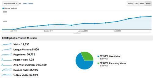 Stats for Website